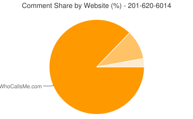 Comment Share 201-620-6014